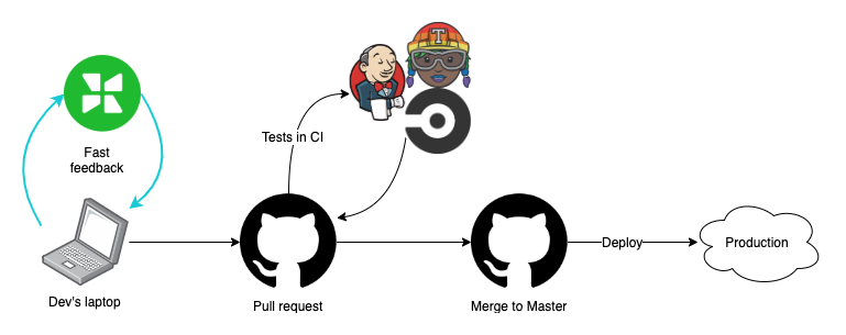 Lifecycle of a code change: dev's laptop -> PR -> tests in CI -> merge to master -> deploy to  production